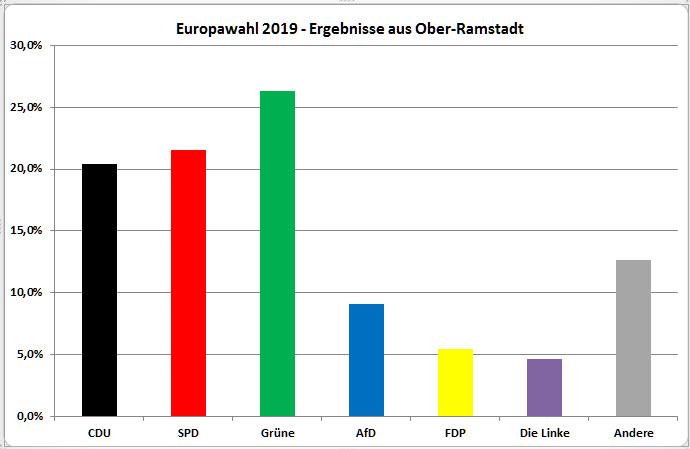 Diagramm mit dem prozentualen Anteil der Stimmen pro Partei